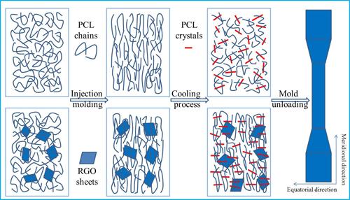 由于形成了石墨烯三维网络结构,所以具有较低的导电逾渗值(compos.